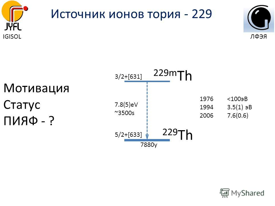 Источник ионов тория - 229 Мотивация Статус ПИЯФ - ? 3/2+[631] 5/2+[633] 7.8(5)eV ~3500s 229 Th 229m Th 1976