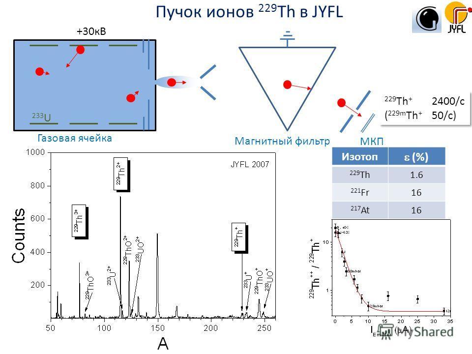 233 U +30кВ МКП Магнитный фильтр Газовая ячейка Изотоп (%) 229 Th1.6 221 Fr16 217 At16 229 Th + 2400/с ( 229m Th + 50/с) 229 Th + 2400/с ( 229m Th + 50/с) Пучок ионов 229 Th в JYFL