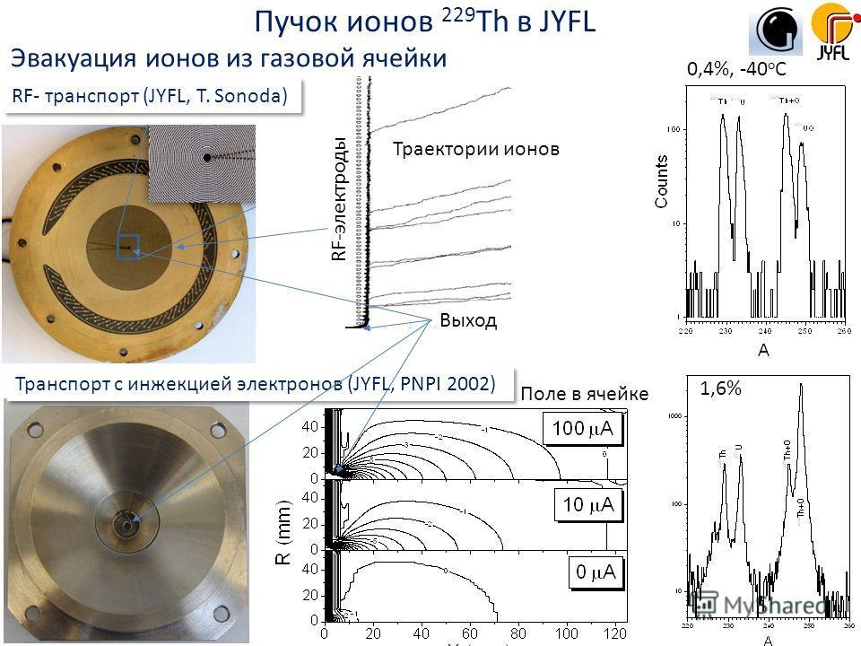 0,4%, -40 o C 1,6% RF- транспорт (JYFL, T. Sonoda) Транспорт с инжекцией электронов (JYFL, PNPI 2002) Эвакуация ионов из газовой ячейки Траектории ионов RF-электроды Выход Поле в ячейке Пучок ионов 229 Th в JYFL
