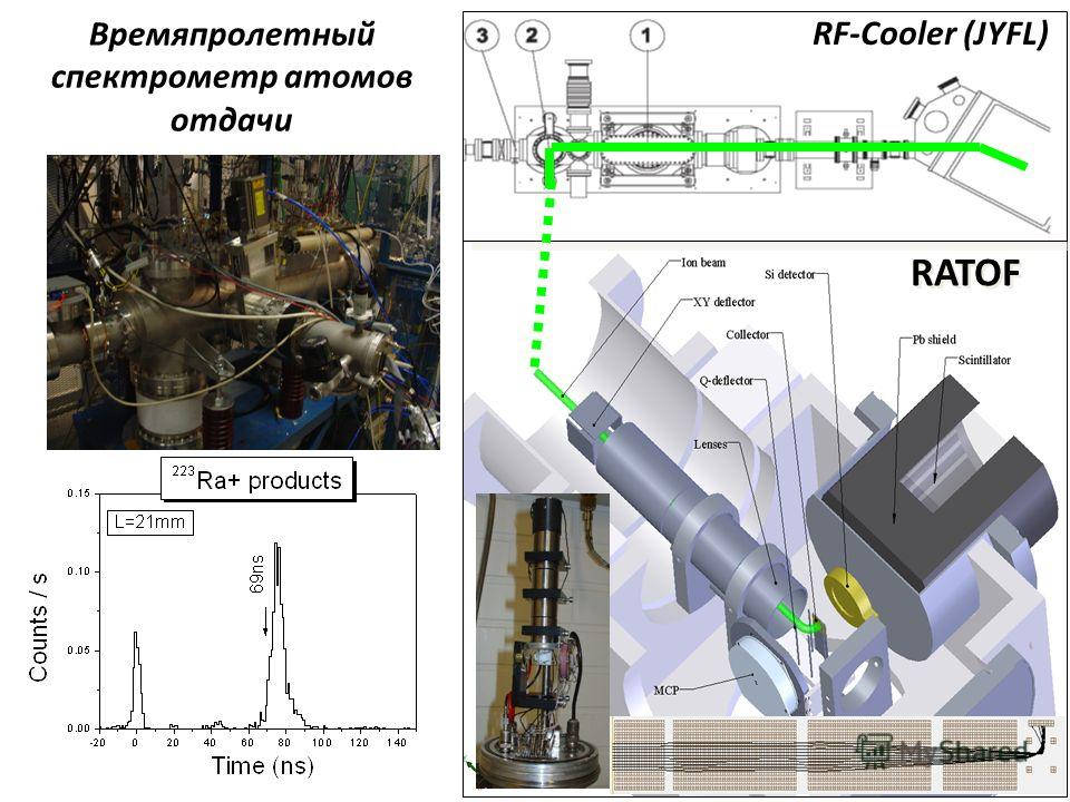 RF-Cooler (JYFL) RATOF Времяпролетный спектрометр атомов отдачи