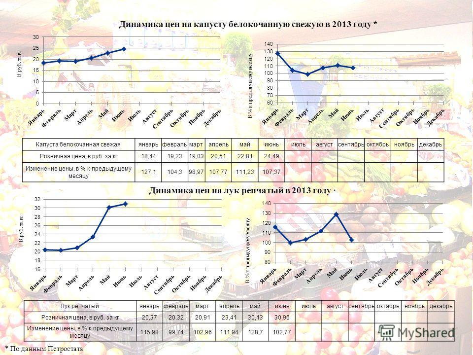 Динамика цен на капусту белокочанную свежую в 2013 году * * По данным Петростата Динамика цен на лук репчатый в 2013 году * Капуста белокочанная свежаяянварьфевральмартапрельмайиюньиюльавгустсентябрьоктябрьноябрьдекабрь Розничная цена, в руб. за кг18