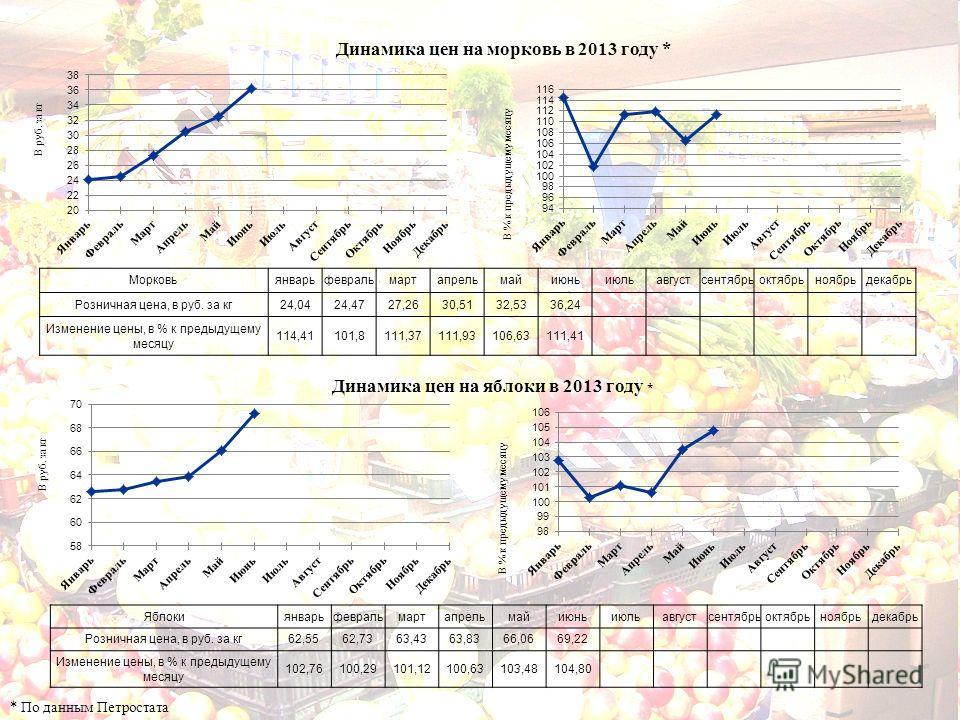 Динамика цен на морковь в 2013 году * * По данным Петростата Динамика цен на яблоки в 2013 году * Морковьянварьфевральмартапрельмайиюньиюльавгустсентябрьоктябрьноябрьдекабрь Розничная цена, в руб. за кг24,0424,4727,2630,5132,5336,24 Изменение цены, в