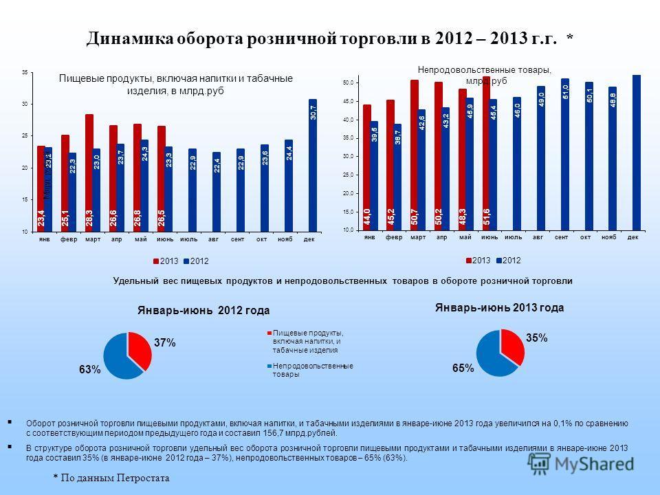 Динамика оборота розничной торговли в 2012 – 2013 г.г. * Удельный вес пищевых продуктов и непродовольственных товаров в обороте розничной торговли Оборот розничной торговли пищевыми продуктами, включая напитки, и табачными изделиями в январе-июне 201