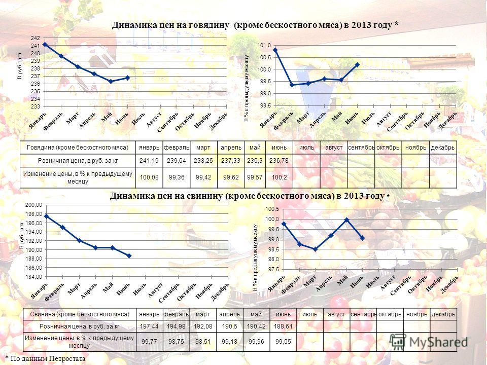 Динамика цен на говядину (кроме бескостного мяса) в 2013 году * * По данным Петростата Динамика цен на свинину (кроме бескостного мяса) в 2013 году * Говядина (кроме бескостного мяса)январьфевральмартапрельмайиюньиюльавгустсентябрьоктябрьноябрьдекабр