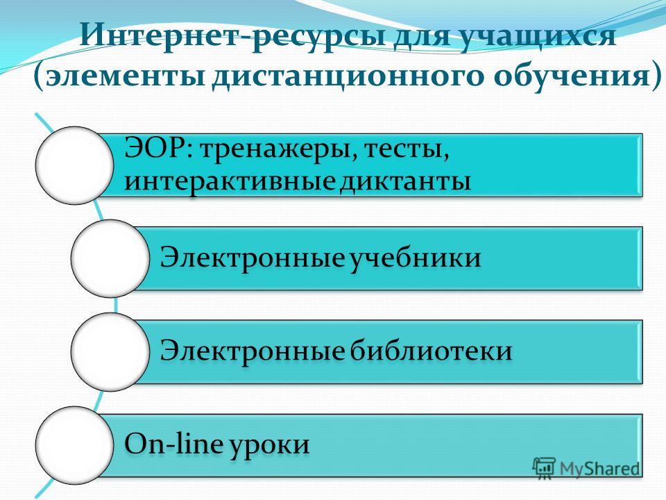 Интернет-ресурсы для учащихся (элементы дистанционного обучения) ЭОР: тренажеры, тесты, интерактивные диктанты Электронные учебники Электронные библиотеки On-line уроки