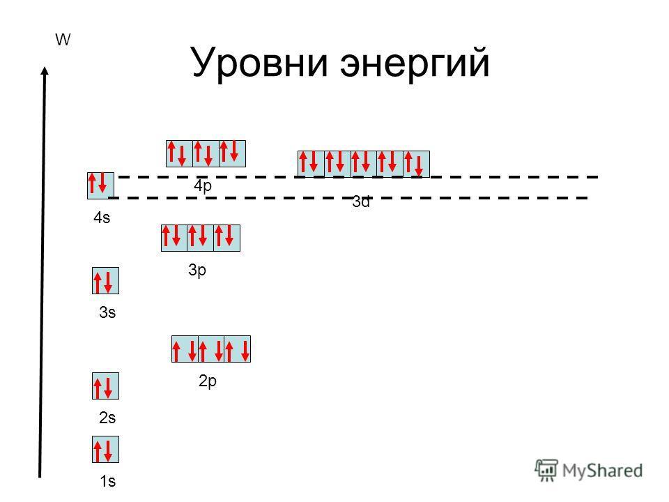 Уровни энергий W 1s 2s 2p 3s 3p 3d 4s 4p