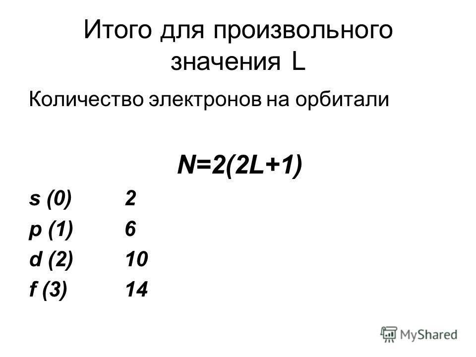 Итого для произвольного значения L Количество электронов на орбитали N=2(2L+1) s (0)2 p (1)6 d (2)10 f (3)14