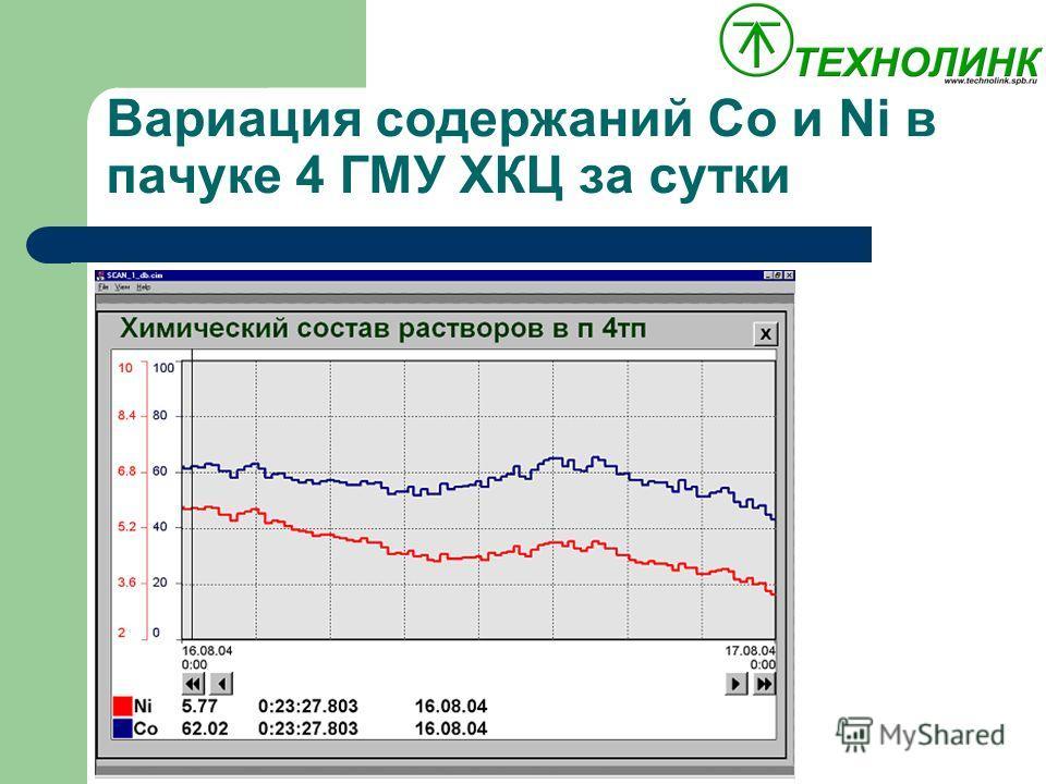 Вариация содержаний Co и Ni в пачуке 4 ГМУ ХКЦ за сутки