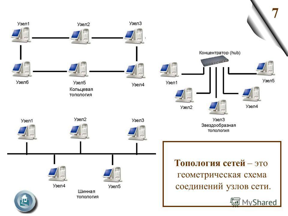 7 Топология сетей – это геометрическая схема соединений узлов сети.