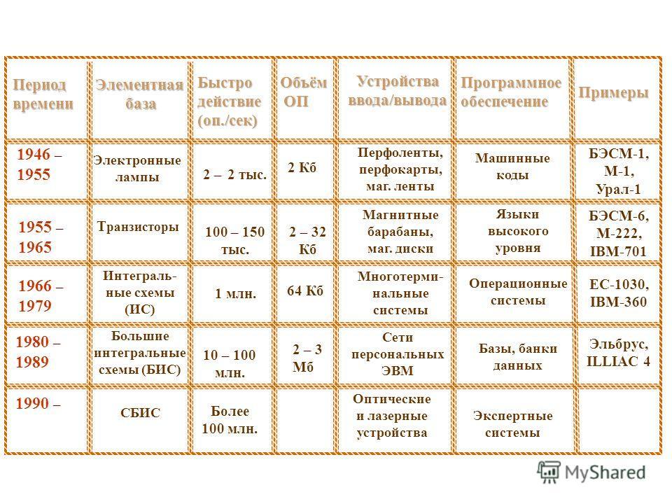 ПериодвремениЭлементная база Быстро действие (оп./сек) Программное обеспечение Примеры Устройства ввода/вывода Объём Объём ОП ОП 1946 – 1955 1955 – 1965 1966 – 1979 1980 – 1989 1990 – Электронные лампы 2 – 2 тыс. 2 Кб Перфоленты, перфокарты, маг. лен