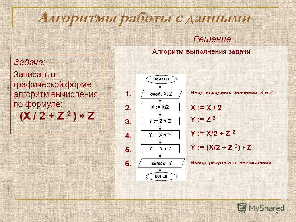 9 Задача: Записать в графической форме алгоритм вычисления по формуле: (X / 2 + Z 2 ) Z Алгоритмы работы с данными Решение. Алгоритм выполнения задачи Y := Z 2 Y := X/2 + Z 2 Y := (X/2 + Z 2 ) Z X := X / 22. 3. 4. 1. 5.5. 6.6. Ввод исходных значений