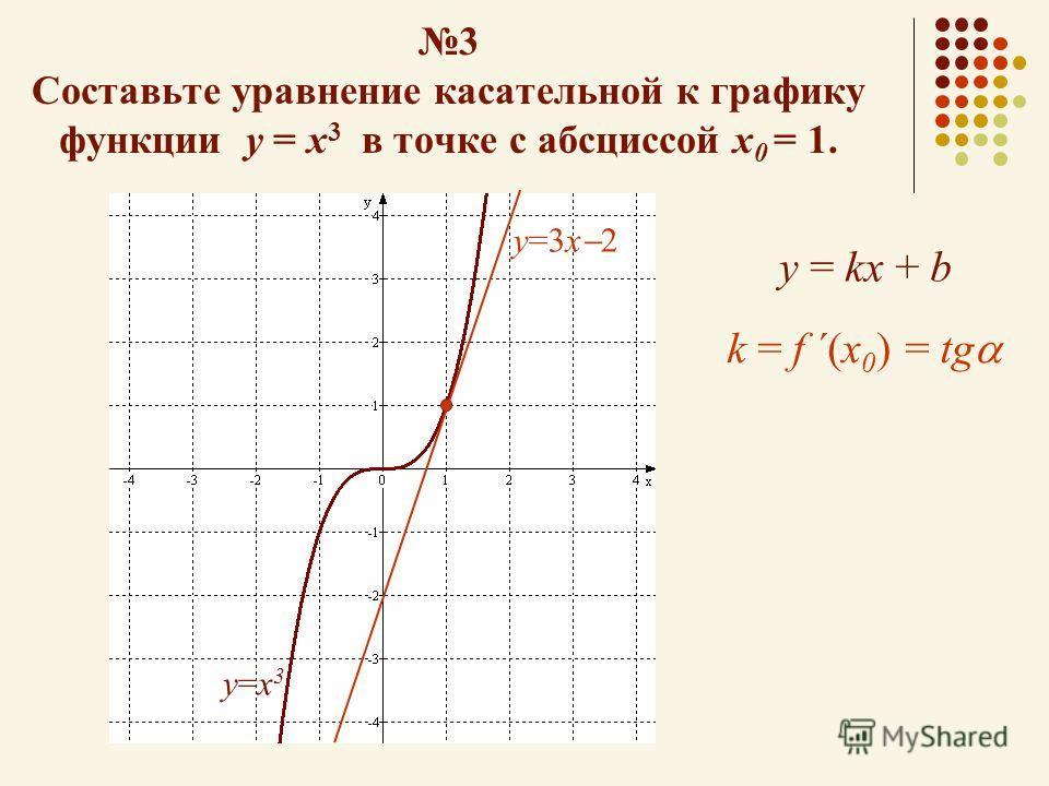 3 Составьте уравнение касательной к графику функции у = х 3 в точке с абсциссой х 0 = 1. у=х3у=х3 у=3х 2 у = kх + bу = kх + b k = f ´(x 0 ) = tg