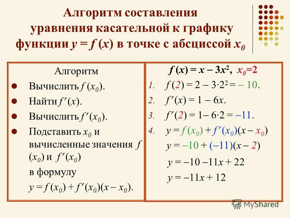 Алгоритм составления уравнения касательной к графику функции у = f (х) в точке с абсциссой х 0 Алгоритм Вычислить f (х 0 ). Найти f (х). Вычислить f (х 0 ). Подставить х 0 и вычисленные значения f (х 0 ) и f (х 0 ) в формулу у = f (х 0 ) + f (х 0 )(х