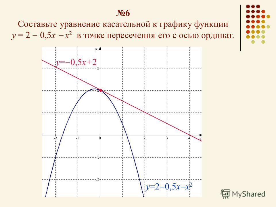 6 Составьте уравнение касательной к графику функции у = 2 0,5x х 2 в точке пересечения его с осью ординат. у=2 0,5x х 2 у= 0,5х+2
