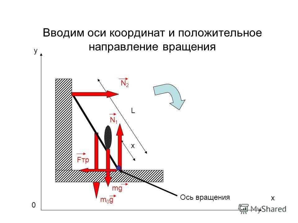 Вводим оси координат и положительное направление вращения m0gm0g L x mg N1N1 Fтр N2N2 Ось вращения x y 0