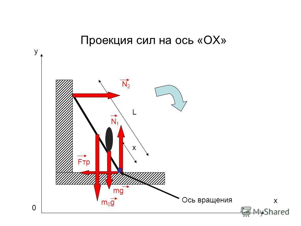 Проекция сил на ось «OX» m0gm0g L x mg N1N1 Fтр N2N2 Ось вращения x y 0