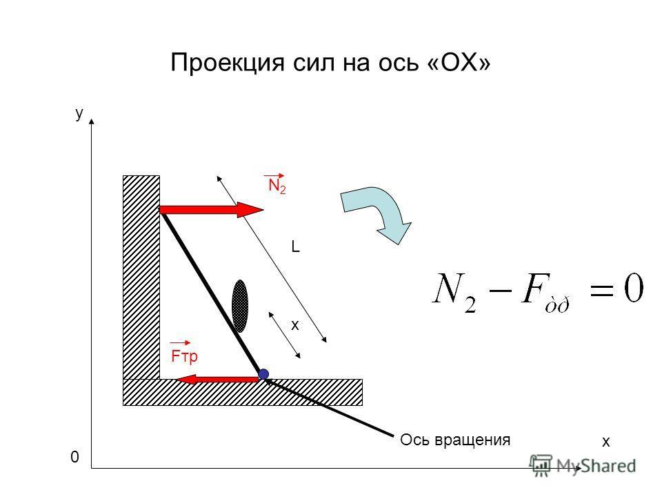 Проекция сил на ось «OX» y L x Fтр N2N2 Ось вращения x 0