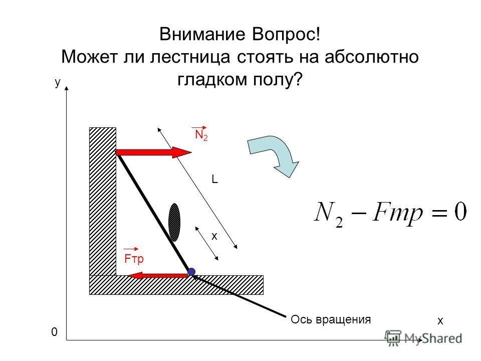 Внимание Вопрос! Может ли лестница стоять на абсолютно гладком полу? y L x Fтр N2N2 Ось вращения x 0