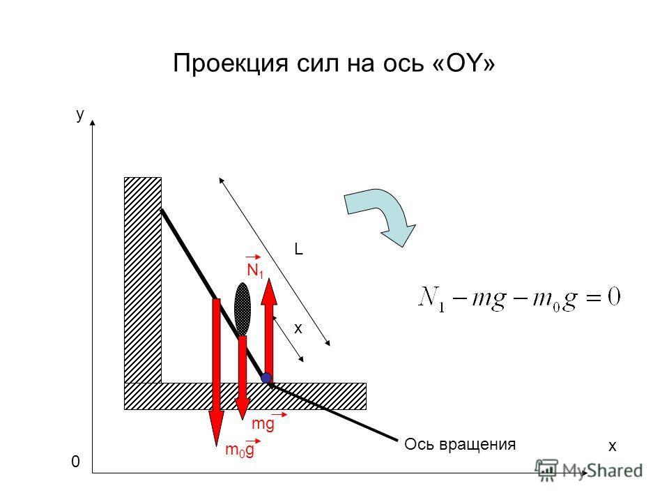 Проекция сил на ось «OY» y m0gm0g L x mg N1N1 Ось вращения x 0