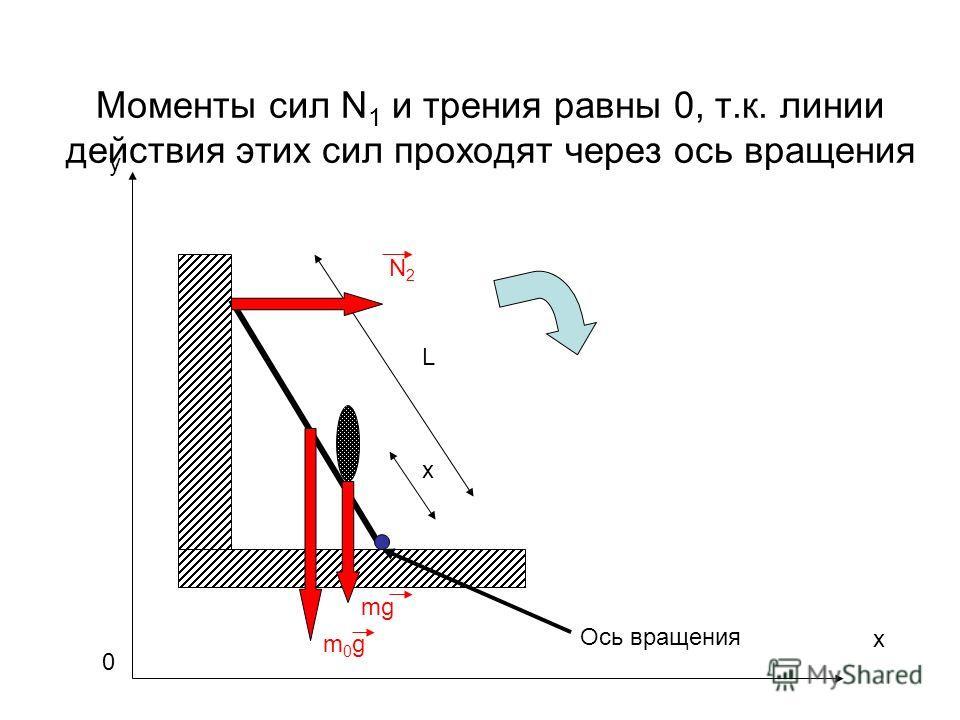 Моменты сил N 1 и трения равны 0, т.к. линии действия этих сил проходят через ось вращения m0gm0g L x mg N2N2 Ось вращения x y 0