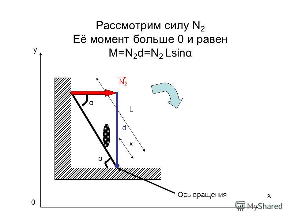 Рассмотрим силу N 2 Её момент больше 0 и равен M=N 2 d=N 2 Lsinα L x N2N2 Ось вращения x y 0 d α α