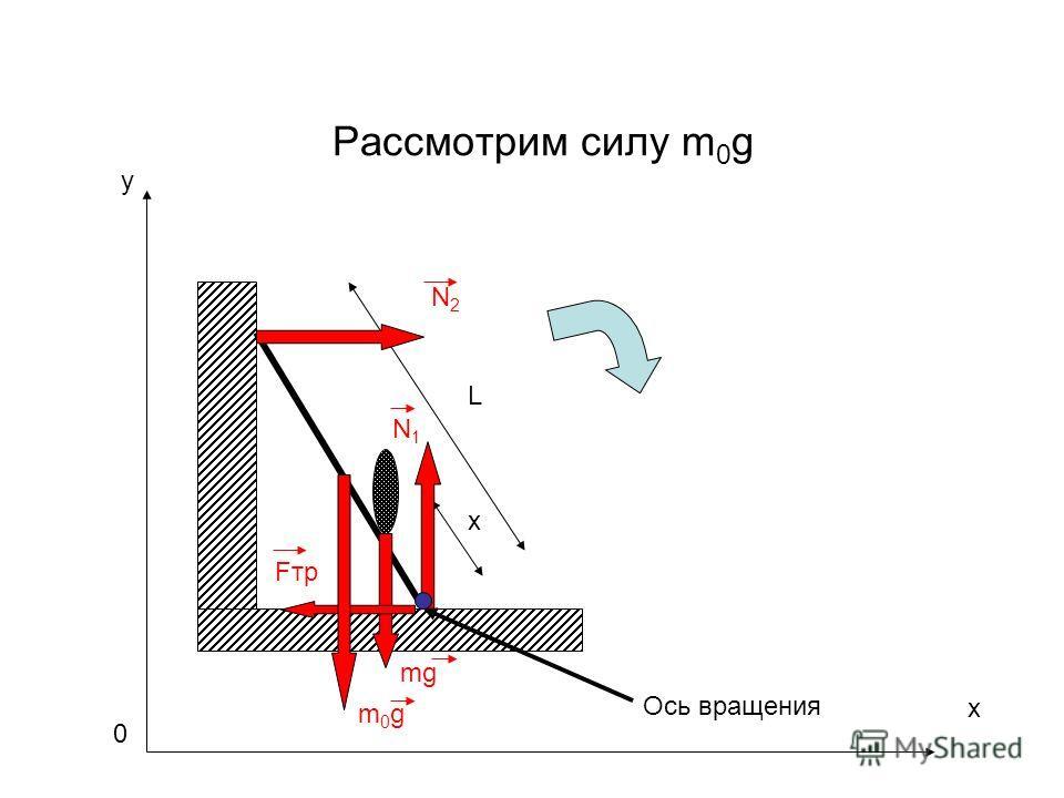Рассмотрим силу m 0 g m0gm0g L x mg N1N1 Fтр N2N2 Ось вращения x y 0