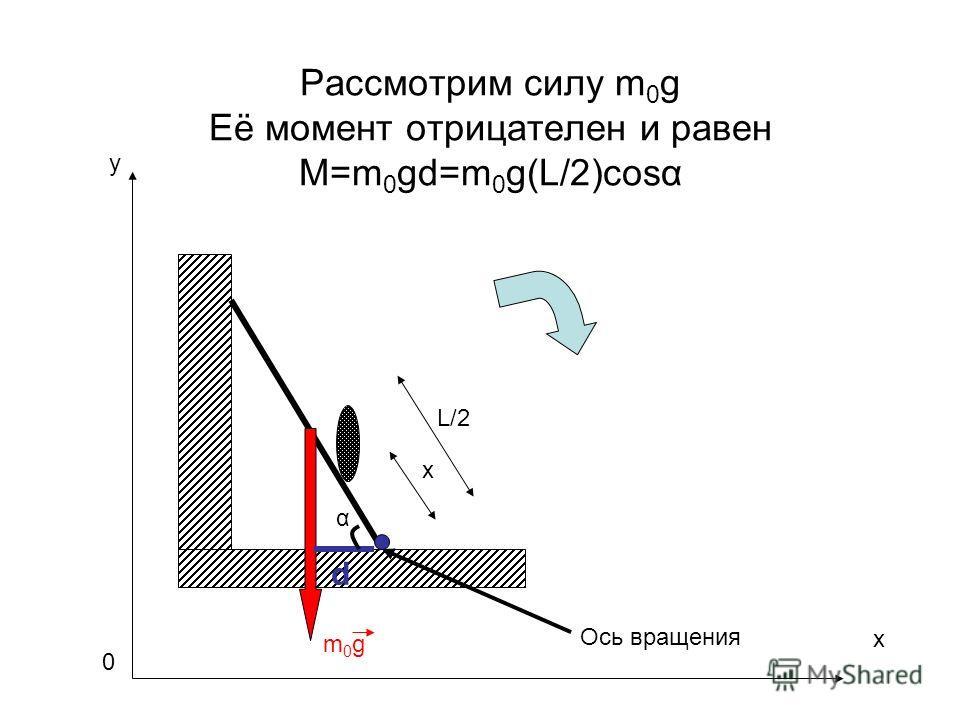 Рассмотрим силу m 0 g Её момент отрицателен и равен M=m 0 gd=m 0 g(L/2)cosα m0gm0g L/2 x Ось вращения x y 0 d α