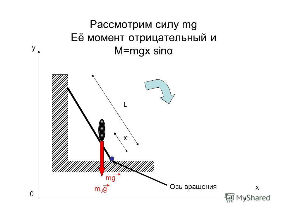 Рассмотрим силу mg Её момент отрицательный и M=mgx sinα m0gm0g L x mg Ось вращения x y 0
