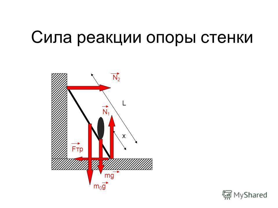 Сила реакции опоры стенки m0gm0g L x mg N1N1 Fтр N2N2