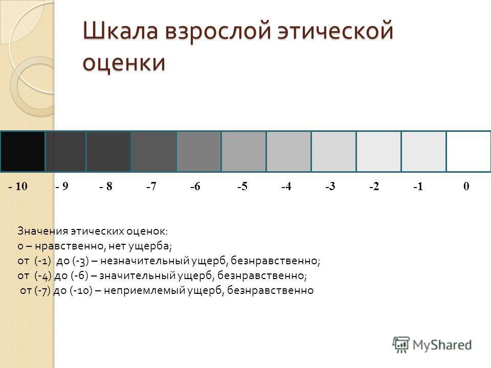 Шкала взрослой этической оценки - 10 - 9 - 8 -7 -6 -5 -4 -3 -2 -1 0 Значения этических оценок: 0 – нравственно, нет ущерба; от (-1) до (-3) – незначительный ущерб, безнравственно; от (-4) до (-6) – значительный ущерб, безнравственно; от (-7) до (-10)