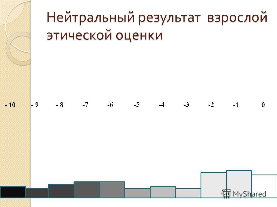 Нейтральный результат взрослой этической оценки - 10 - 9 - 8 -7 -6 -5 -4 -3 -2 -1 0