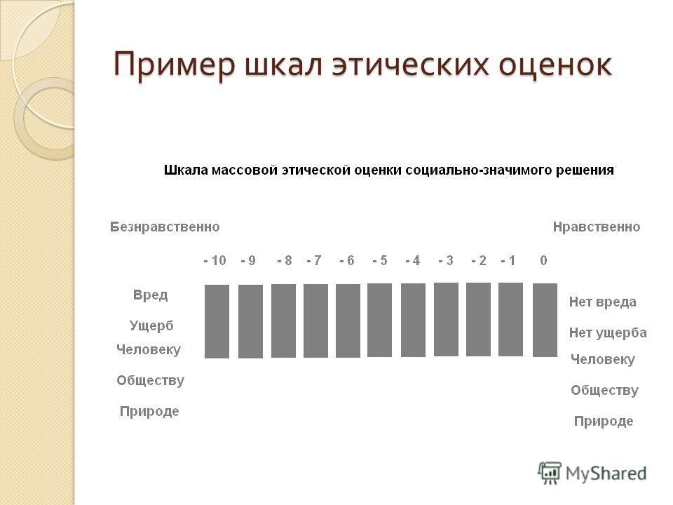 Пример шкал этических оценок