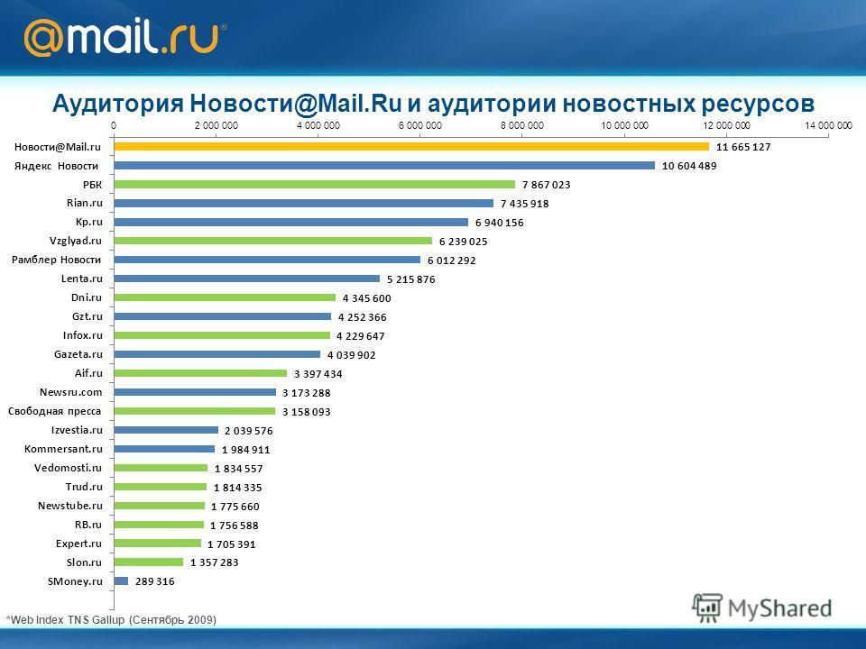 Аудитория Новости@Mail.Ru и аудитории новостных ресурсов