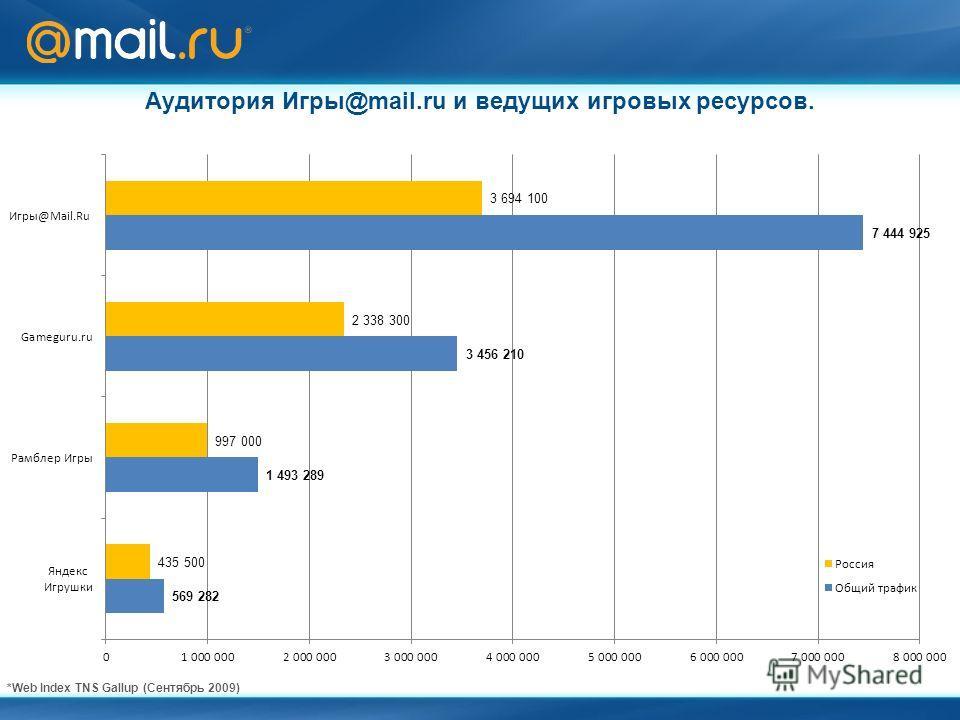 Аудитория Игры@mail.ru и ведущих игровых ресурсов. *Web Index TNS Gallup (Сентябрь 2009)