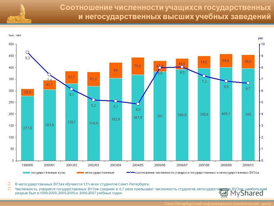 Санкт-Петербургский информационно-аналитический центр Соотношение численности учащихся государственных и негосударственных высших учебных заведений В негосударственных ВУЗах обучается 13% всех студентов Санкт-Петербурга. Численность учащихся государс