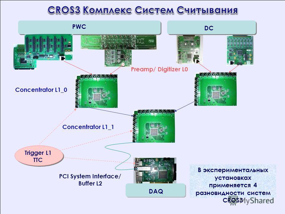 В экспериментальных установках применяется 4 разновидности систем CROS3 PWC DC Concentrator L1_0 Preamp/ Digitizer L0 Concentrator L1_1 PCI System Interface/ Buffer L2 DAQ Trigger L1 TTC DC