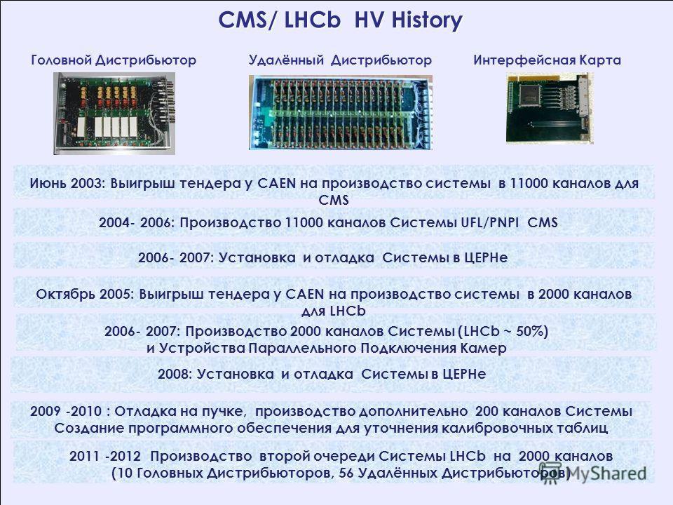 CMS/ LHCb HV History CMS/ LHCb HV History 2006- 2007: Производство 2000 каналов Системы (LHCb ~ 50%) и Устройства Параллельного Подключения Камер Октябрь 2005: Выигрыш тендера у CAEN на производство системы в 2000 каналов для LHCb 2008: Установка и о