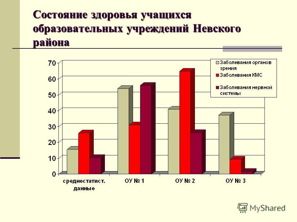 Состояние здоровья учащихся образовательных учреждений Невского района