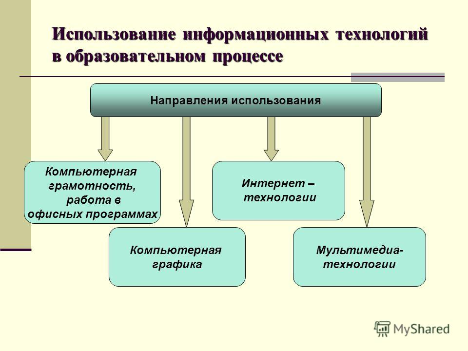 Использование информационных технологий в образовательном процессе Направления использования Компьютерная грамотность, работа в офисных программах Компьютерная графика Мультимедиа- технологии Интернет – технологии