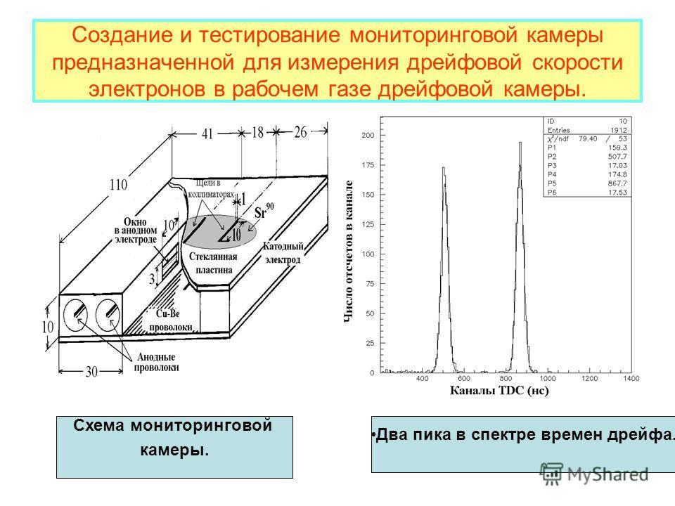Создание и тестирование мониторинговой камеры предназначенной для измерения дрейфовой скорости электронов в рабочем газе дрейфовой камеры. Схема мониторинговой камеры. Два пика в спектре времен дрейфа.