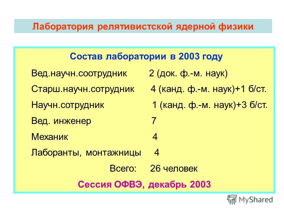 Лаборатория релятивистской ядерной физики Состав лаборатории в 2003 году Вед.научн.соотрудник 2 (док. ф.-м. наук) Старш.научн.сотрудник 4 (канд. ф.-м. наук)+1 б/ст. Научн.сотрудник 1 (канд. ф.-м. наук)+3 б/ст. Вед. инженер 7 Механик 4 Лаборанты, монт