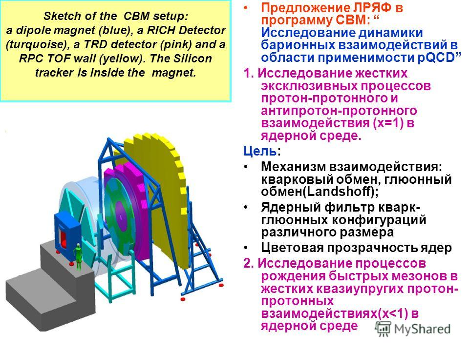 Sketch of the CBM setup: a dipole magnet (blue), a RICH Detector (turquoise), a TRD detector (pink) and a RPC TOF wall (yellow). The Silicon tracker is inside the magnet. Предложение ЛРЯФ в программу CBM: Исследование динамики барионных взаимодействи