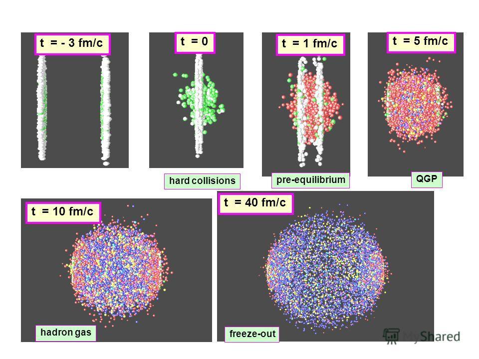 t = - 3 fm/c t = 0 t = 1 fm/c t = 5 fm/c t = 10 fm/c t = 40 fm/c hard collisions pre-equilibrium QGP hadron gas freeze-out