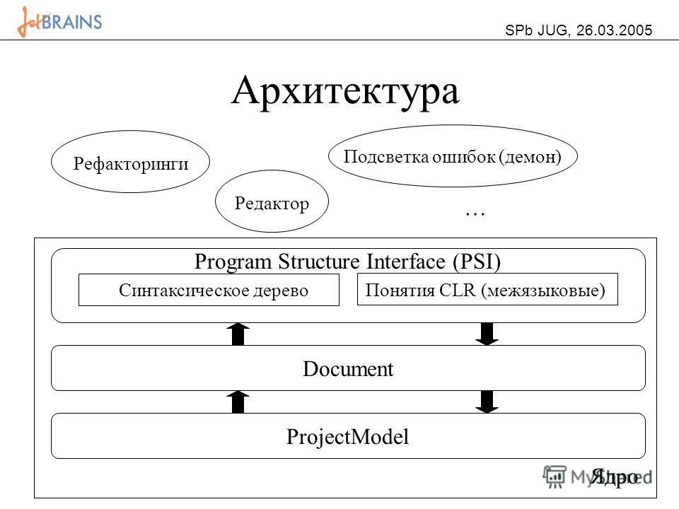 SPb JUG, 26.03.2005 Архитектура ProjectModelDocument Синтаксическое деревоПонятия CLR (межязыковые) Program Structure Interface (PSI) Ядро РефакторингиРедактор Подсветка ошибок (демон) …