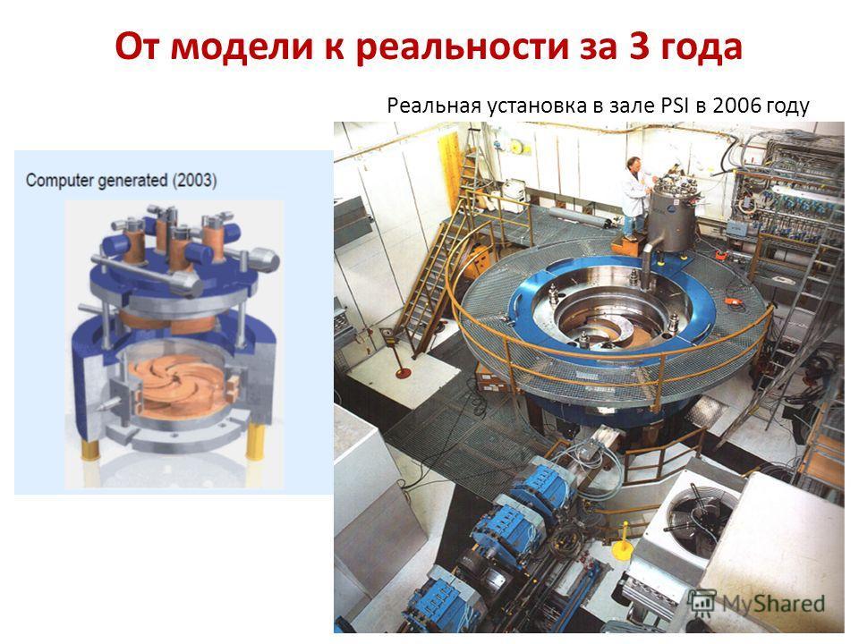 От модели к реальности за 3 года Реальная установка в зале PSI в 2006 году