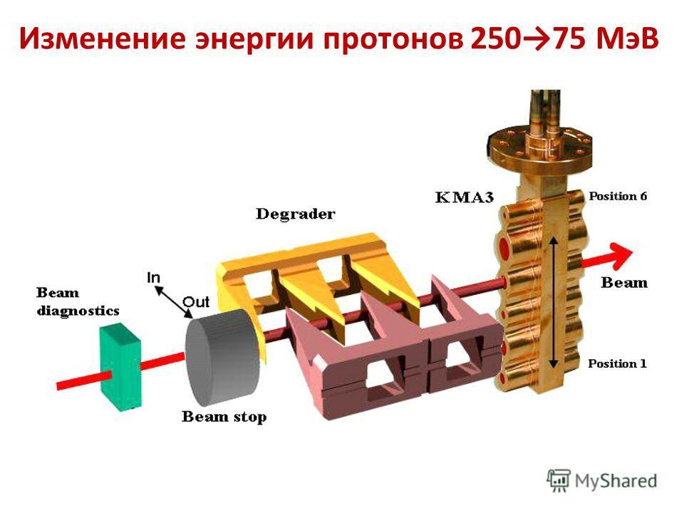 Изменение энергии протонов 25075 МэВ