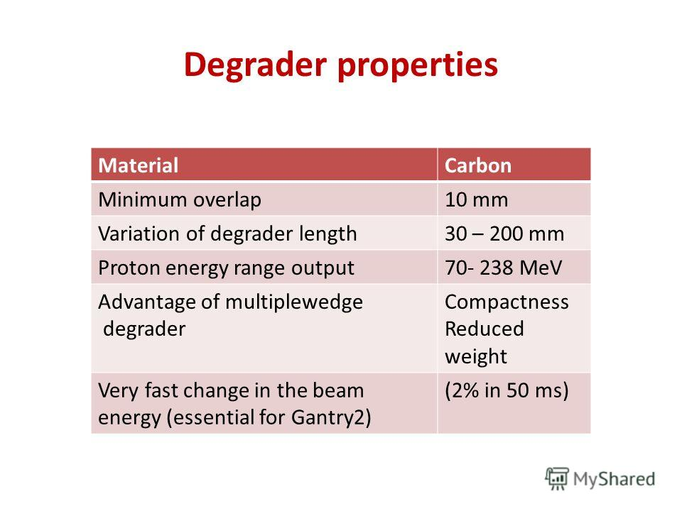 Degrader properties MaterialCarbon Minimum overlap10 mm Variation of degrader length30 – 200 mm Proton energy range output70- 238 MeV Advantage of multiplewedge degrader Compactness Reduced weight Very fast change in the beam energy (essential for Ga