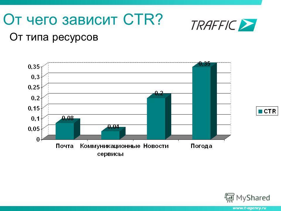 www.t-agency.ru От типа ресурсов От чего зависит СTR?