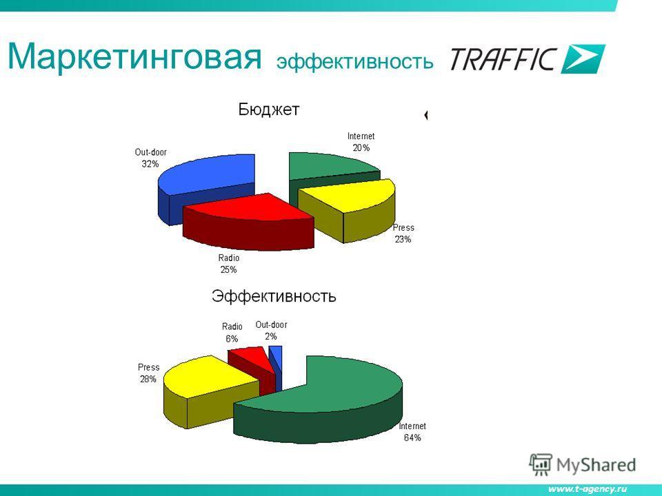 www.t-agency.ru Маркетинговая эффективность