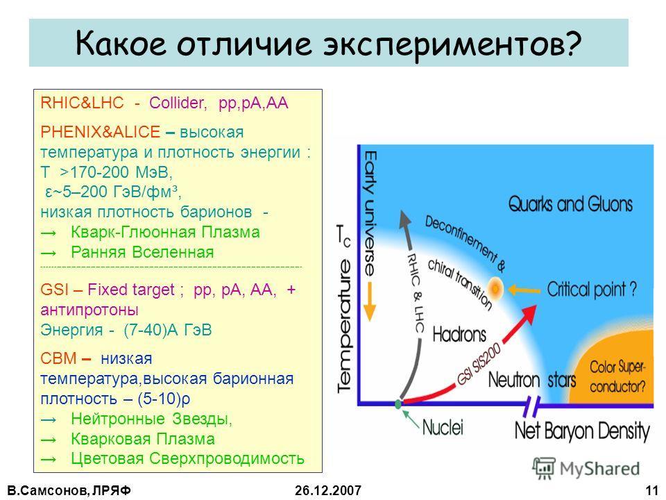 В.Самсонов, ЛРЯФ26.12.2007 11 Какое отличие экспериментов? RHIC&LHC - Collider, pp,pA,AA PHENIX&ALICE – высокая температура и плотность энергии : Т >170-200 МэВ, ε~5–200 ГэВ/фм³, низкая плотность барионов - Кварк-Глюонная Плазма Ранняя Вселенная ----